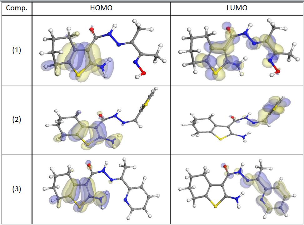 Fig. 7: Molecular orbital plots of organic compounds
