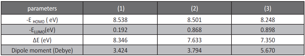 Table 8: The calculated quantum chemical properties for investigated compounds