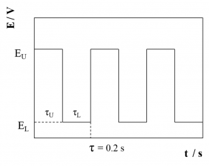 Sketch showing a SWPO signal, alternating between EL and EU at a frequency f = 1/(τl+τu).