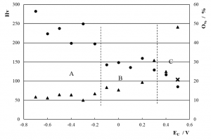 Fig. 11: Surface Vickers micro hardness (Hv; ●) and EDS oxygen content (O%; ▲) of SWPO deposits as a function of EU. ✕ = Hv of substrate. Zones A, B and C are delimited with dashed lines.