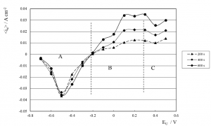 Fig. 12: Average CD <iu> for 200, 400 and 600 s of SWPO treatment as a function of EU. Zones A, B and C are delimited with dashed lines.