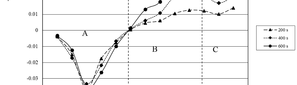Fig. 12: Average CD for 200, 400 and 600 s of SWPO treatment as a function of EU. Zones A, B and C are delimited with dashed lines.