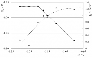 QC (▲) and EC (●) dependence with switching potential (SP)