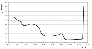 Fig. 8: CE vs. potential curve for a copper cathode in SCR electrolyte at 50º C and 1.5 kHz.