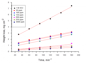 Fig. 2: Weight loss-time curves of carbon steel in 1M HCl in the absence and presence of different concentrations of malonic acid at 250C