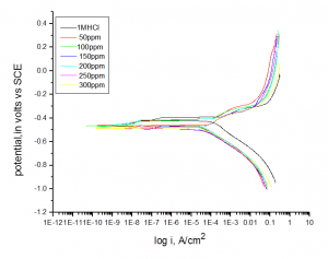 Fig. 3: Potentiodynamic polarization for corrosion of carbon steel in 1 M HCl in the absence and presence of different concentrations of malonic acid at 25°C