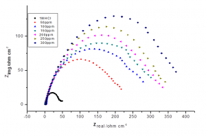 Fig. 4: Nyquist plots for carbon steel in 1M HCl at various concentrations of malonic acid