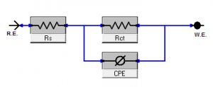 Fig. 5: Electrical equivalent circuit used to fit the impedance data