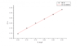 Fig. 7: Langmuir adsorption plots for carbon steel in 1 M HCl containing various concentrations of malonic acid
