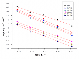 Fig. 8: log k (corrosion rate) – 1/T curves for carbon steel in 1 M HCl in the absence and presence of different concentrations of malonic acid
