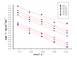 Fig. 9: log k (corrosion rate)/T – 1/T curves for carbon steel in 1 M HCl in the absence and presence of different concentrations of malonic acid