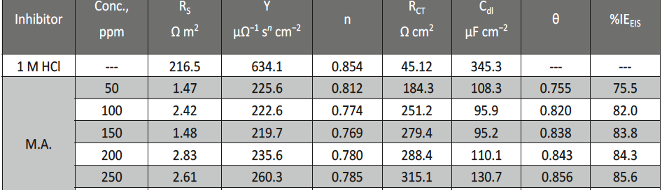 Tab. 3: EIS data of carbon steel in 1 M HCl and in the presence of various concentrations of malonic acid at 25°C
