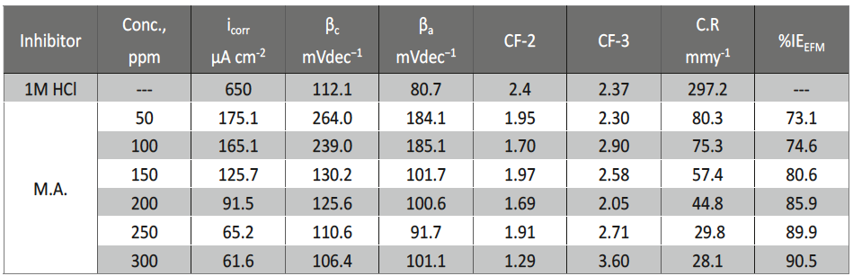 Tab. 4: Electrochemical kinetic parameters obtained by EFM technique for carbon steel in the absence and presence of various concentrations of malonic acid in 1 M HCl at 25ºC