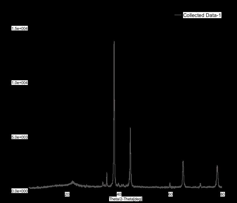 Fig. 14(a): XRD spectrum for corroded 6061 Al-15 vol. pct. SiC(P) composite