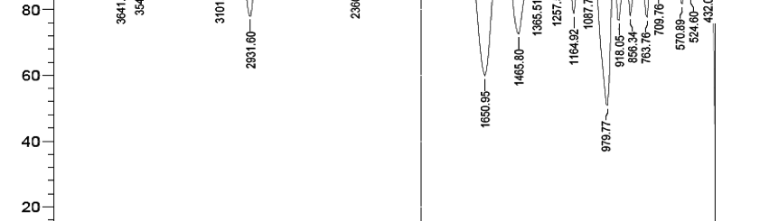 Fig. 1: FTIR spectrum of starch