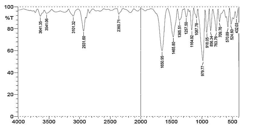 Fig. 1: FTIR spectrum of starch