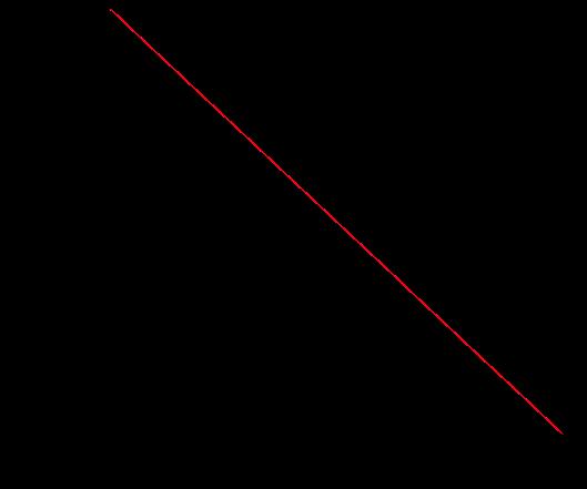 Fig. 10: ΔG0 ads vs T plot