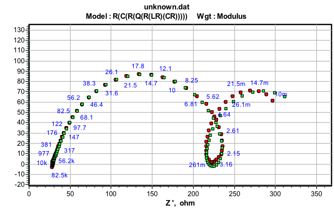 Fig. 4b: Impedance data obtained for 6061 Al-15 vol. pct. SiC(P) composite corrosion in 0.05M HCl at 35 °C