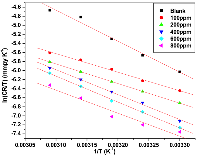 Fig. 8: Plots of ln(CR/T) vs 1/T for the corrosion of 6061 Al-15 vol. pct. SiC(P) composite in 0.05M HCl containing different concentration of inhibitors