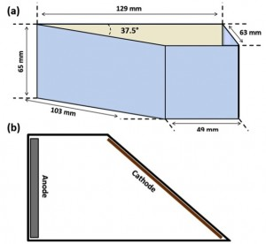 Fig. 1: Hull Cell used for optimization of bath: a) Plan view and b) top view