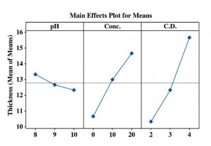 Fig. 3: Graphical representation showing the variation of thickness of the coating at different conditions of bath variables