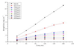 Fig. 3: Weight loss-time curves for mild steel dissolution in 0.5M H2SO4 and 0.01M KI in absence and presence of different concentrations of the drug at 25ºC