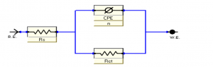 Fig. 10: Equivalent circuit model used to fit the impedance spectra
