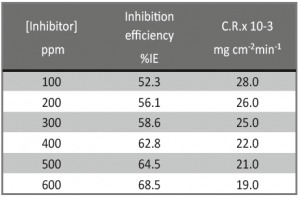 Tab. 1: Inhibition efficiency (%IE) and corrosion rate (C.R.) of mild steel in 0.5 M H2SO4 at different concentrations of the drug as determined by weight loss method after 90 min. immersion at 25ºC