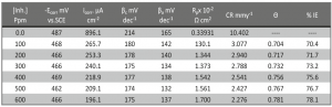 Tab. 3: The effect of concentrations of investigated drug on the free corrosion potential (Ecorr), corrosion current density (icorr), Tafel slopes (βc, βa),corrosion rate(C.R.), inhibition efficiency (%IE) and degree of surface coverage (θ) of mild steel in 0.5M H2SO4 at 25ºC