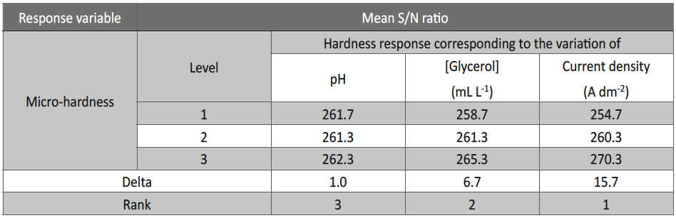 Tab. 5: Hardness response for variation of bath variables at mean S/N ratio