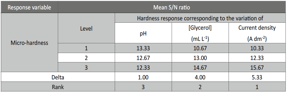 Tab. 6: Response table of mean S/N ratio of thickness of Ni-P alloy coating