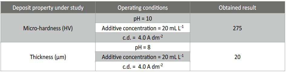 Tab. 7: Results of confirmatory experiments performed for micro-hardness and thickness under optimal conditions