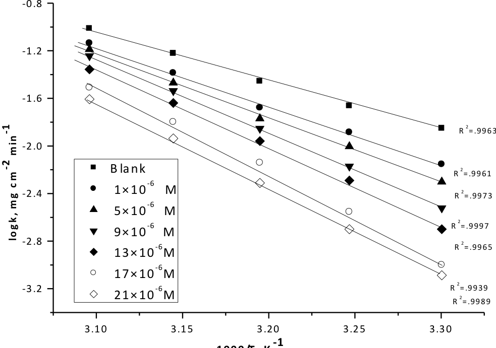 Fig. 3: Log k (corrosion rate) - l/T curves for copper dissolution in 1M HNO3 in absence and presence of different concentrations of compound (1)
