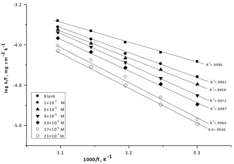 Fig. 4: Log (corrosion rate/T) - (l/T) curves for copper dissolution in 1M HNO3 in the absence and presence of different concentrations of compound (1)