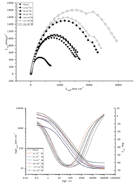 Fig. 6. The Nyquist (a) and Bode (b) plots for corrosion of copper in 1 M HNO3 in the absence and presence of different concentrations of compound (1) at 30°C