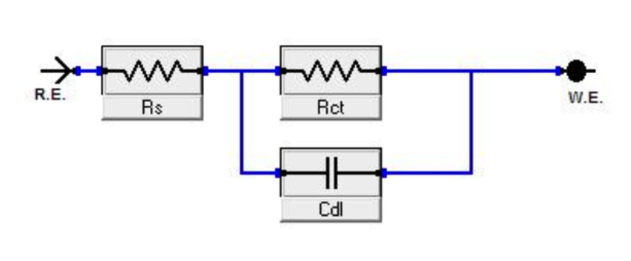 Fig. 7: Equivalent circuit model used to fit experimental EIS Where R is a resistor (Rs is solution resistance and Rct is charge transfer resistance), and Cdl represents the double layer capacitance.