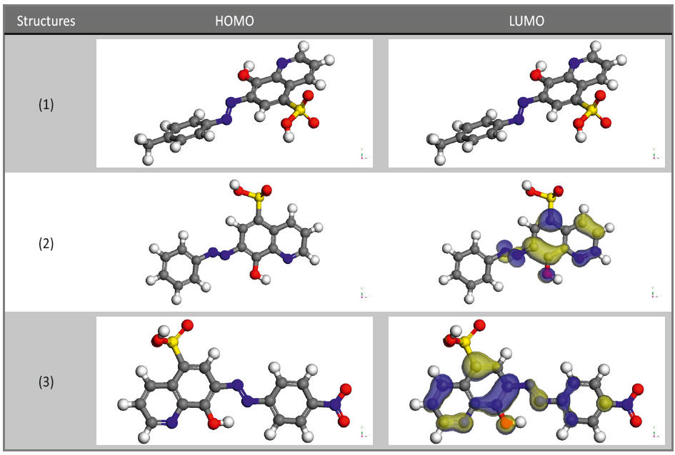 Fig. 9: Molecular orbital plots of investigated compounds