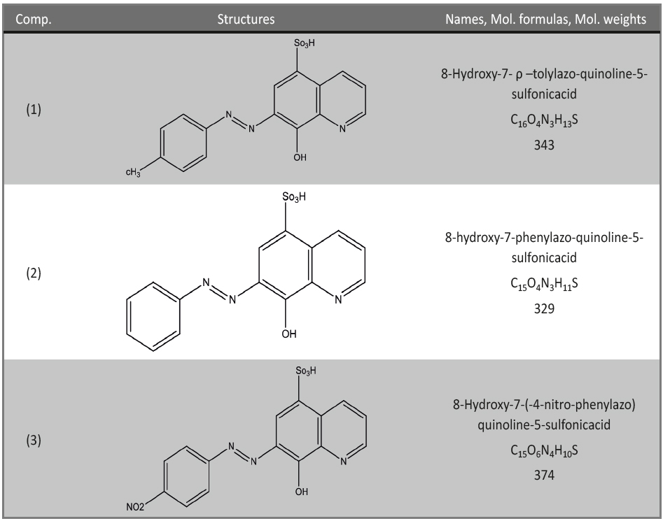 Tab. 2: Chemical structures, names, molecular weights and molecular formulas of 8-hydroxy-7-phenylazo-quinoline-5-sulfonicacid derivatives