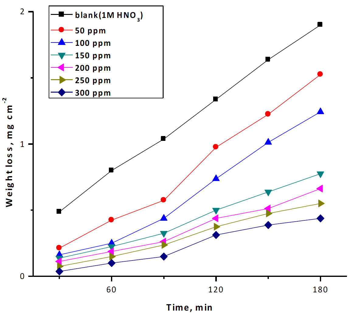 Fig. 1: Weight loss-time curves for the corrosion of copper in 1 M HNO3 in the absence and presence of different concentrations of rosmarinus extract at 25ᵒC
