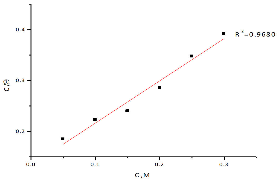 Fig. 2: Langmuir adsorption isotherm plotted as C/θ vs C of Rosmarinus extract for corrosion of copper in 1M HNO3 solution from weight loss method at 25ºC