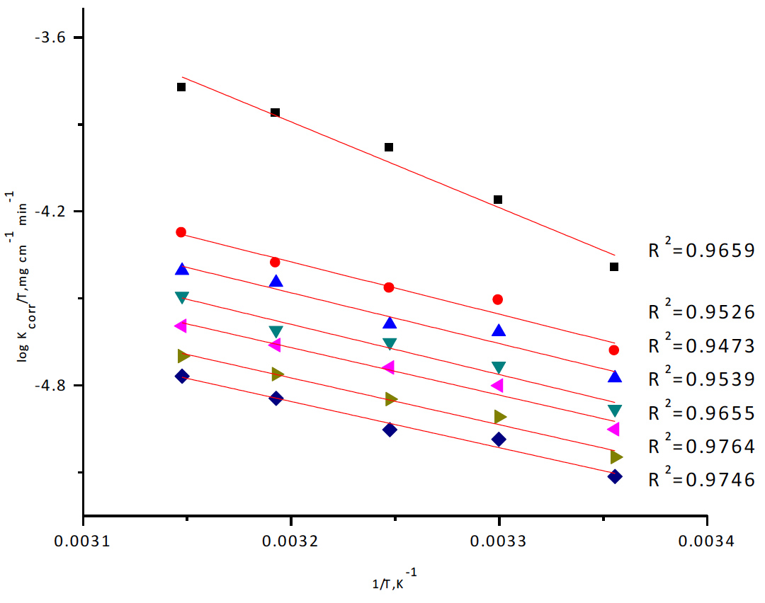 Fig. 5: Transition-state for copper corrosion rates (kcorr/T) in 1 M HNO3 in the absence and presence of various concentrations of Rosmarinus extract