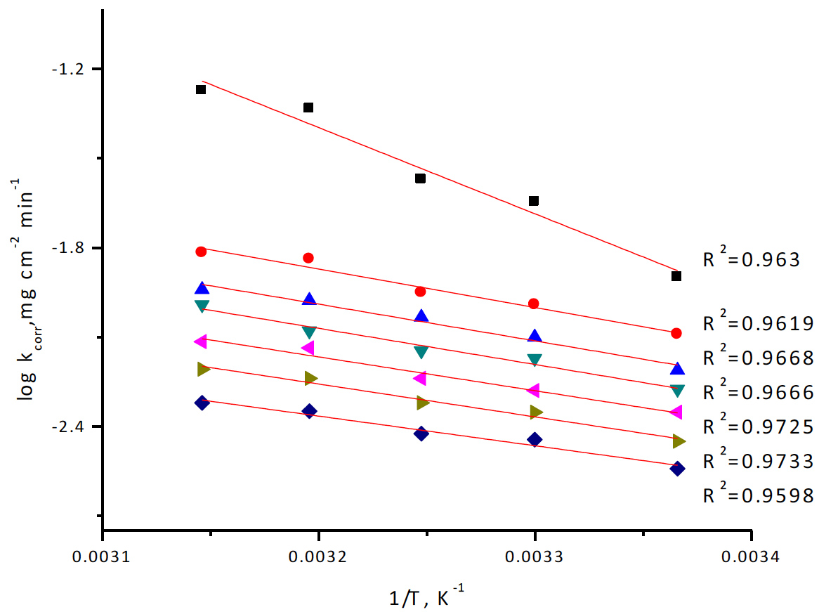 Fig. 4: Arrhenius plots for copper corrosion rates (kcorr) after 120 minute of immersion in 1 M HNO3 in the absence and presence of various concentrations of rosmarinus extract
