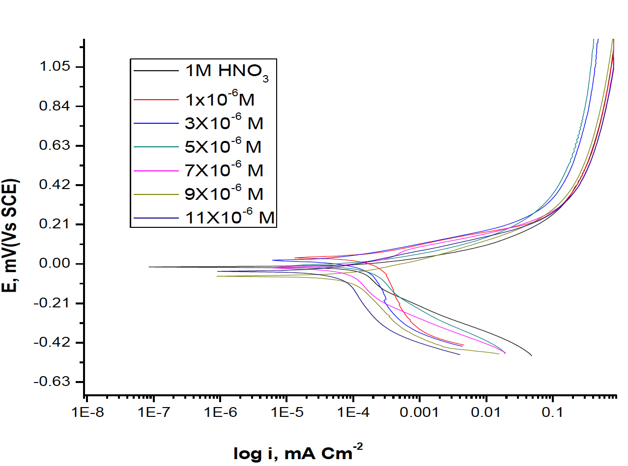 Fig. 6: Potentiodynamic polarization curves for the dissolution of copper in 1M HNO3 in absence and presence of different concentrations of Rosmarinus extract at 25oC