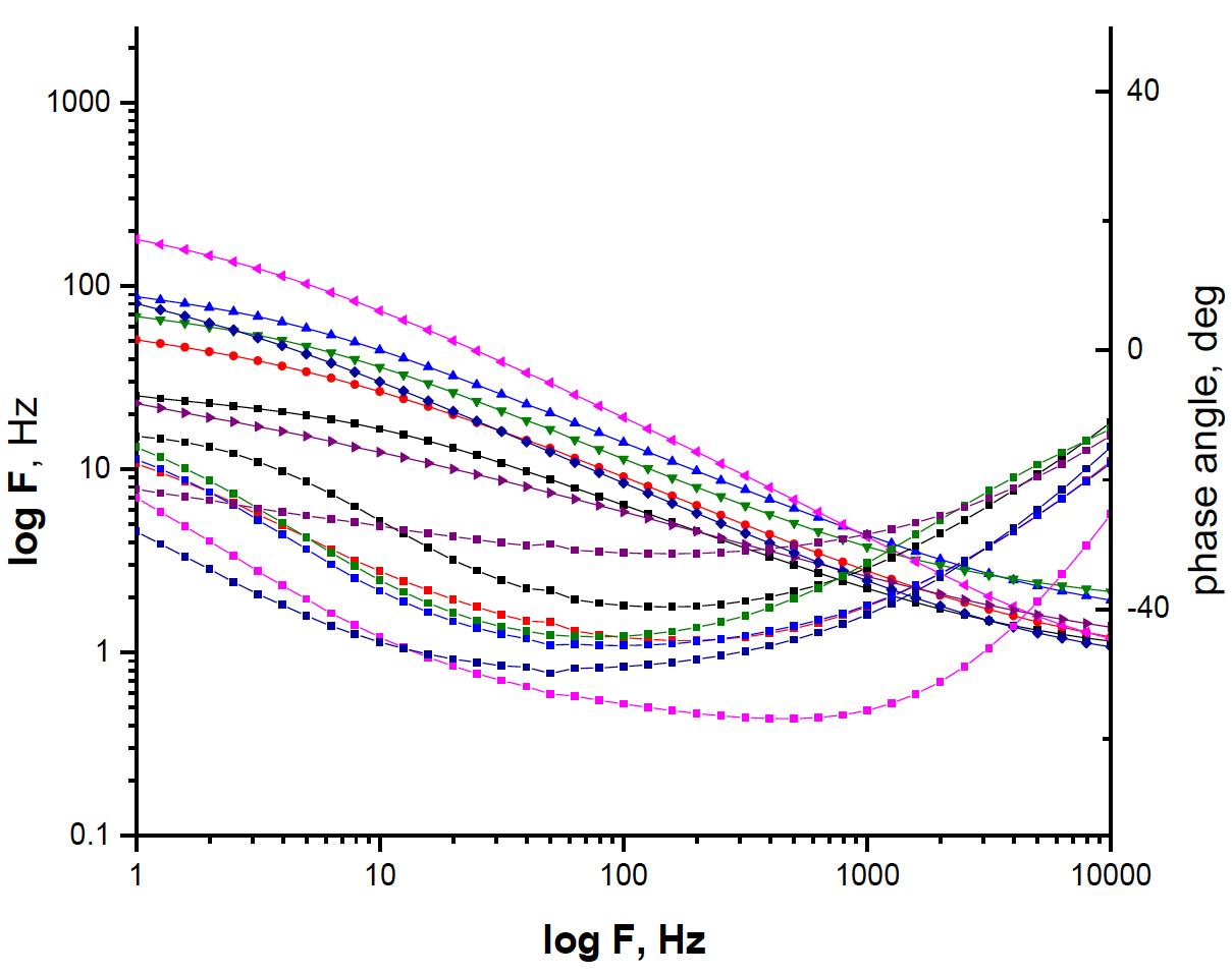 Fig. 7b: The Bode plots for the corrosion of copper in 1M HNO3 in the absence and presence of different concentrations of Rosmarinus extract at 25OC