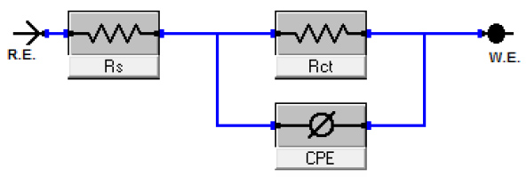 Fig. 8: Equivalent circuit model used to fit experimental EIS