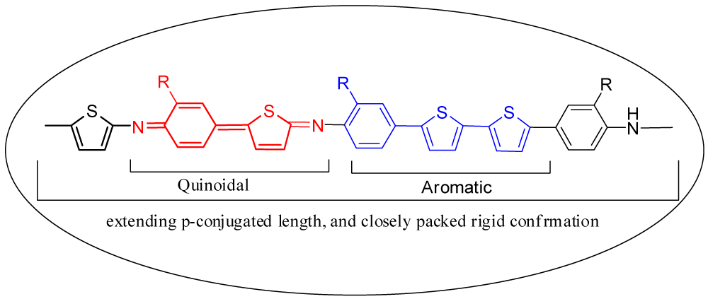 Fig. 2: Proposed structure of copolymer formed from Thiophene Aniline monomer on platinum plate coupling by electropolymerization