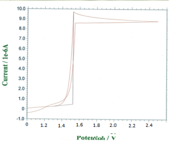 Fig. 3: The cyclic voltammogramspoly Thio-co-Aniin a acetonitrile solution containing LiClO4. The scan rate was 100 mV/s