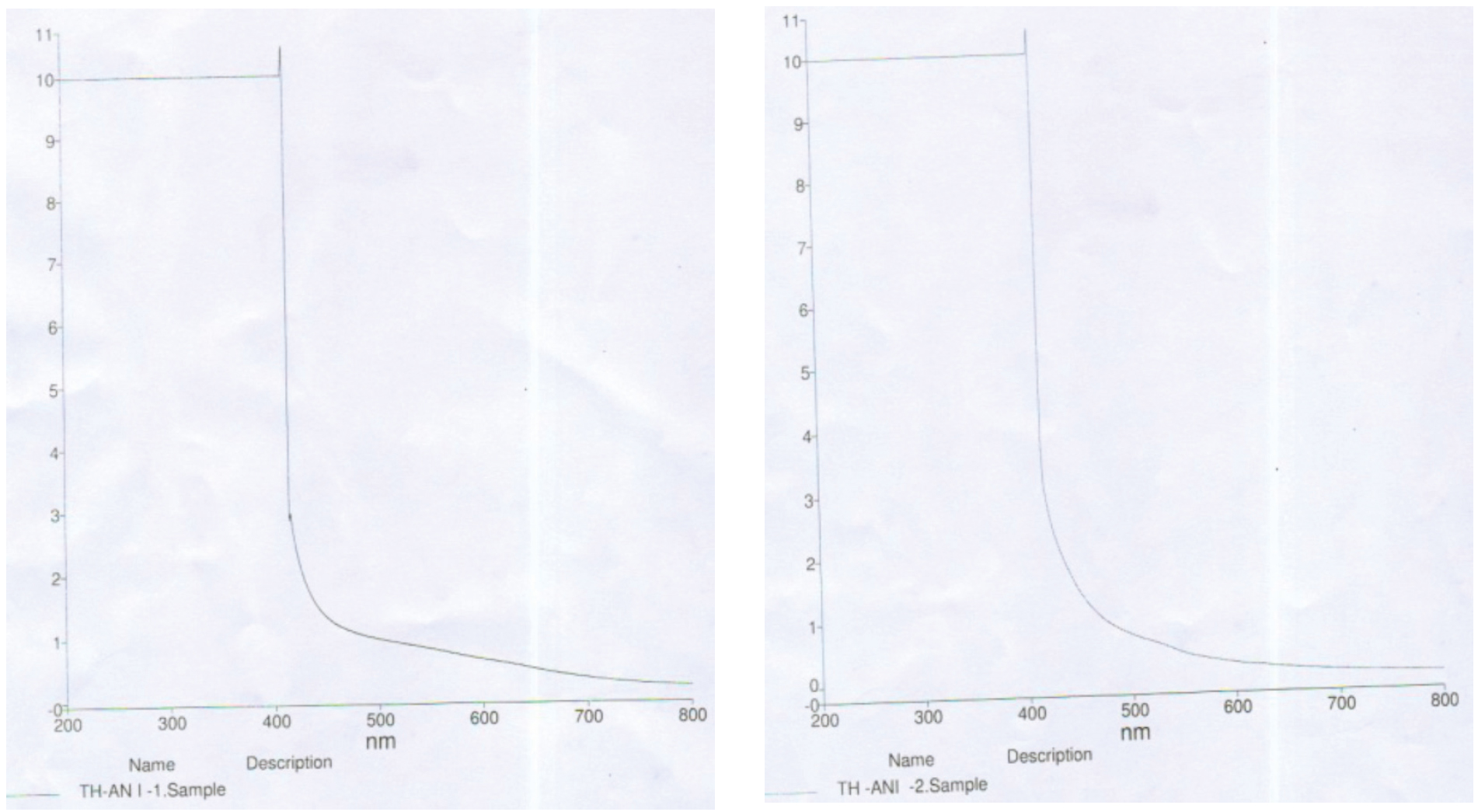 Fig. 4: UV–Visible spectroscopic characterization of electrocoated copolymer powder of poly-thio-co-aniline (4a) and poly-thioco- o-toluidine (4b)