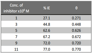 Tab. 2: Values of inhibition efficiencies (% IE) and surface coverage (θ) of extract for the corrosion of copper in 1 M HNO3 from weight loss measurements at different concentrations and at 25oC