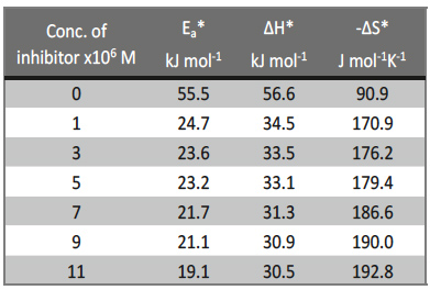 Tab. 5: Activation parameters for copper corrosion in the absence and presence of various concentrations of Rosmarinus extract in 1 M HNO3